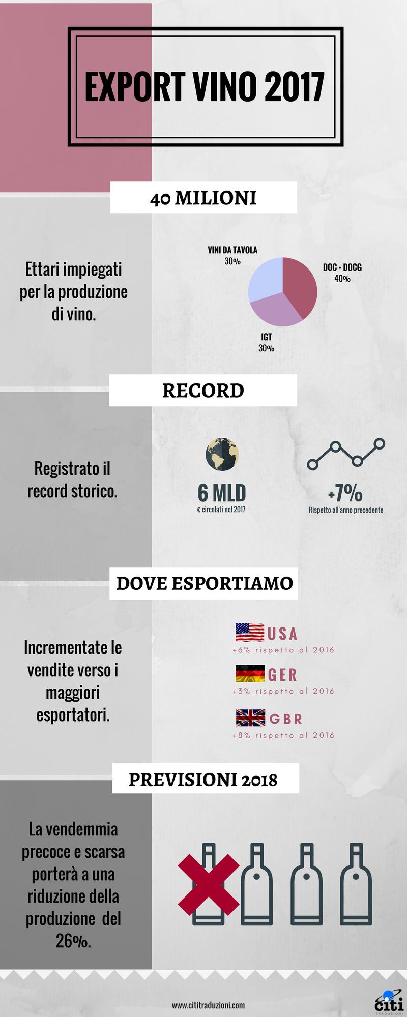 Dati export vino 2017